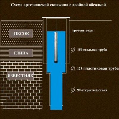 артезианской скважины и особенности ее конструкции